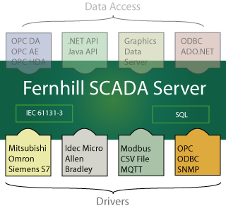 Fernhill SCADA Drivers for PLCs and Other Data Sources