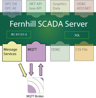Fernhill SCADA Message Queuing Telemetry Transport (MQTT) Driver