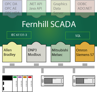 Fernhill SCADA Server showing PLC Drivers