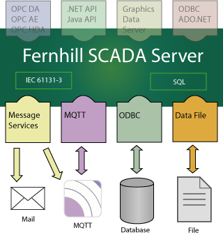 Fernhill SCADA Server showing IOT links